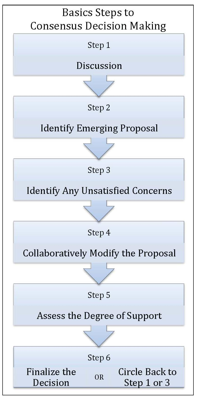 Basic Steps to Consensus Decision Making